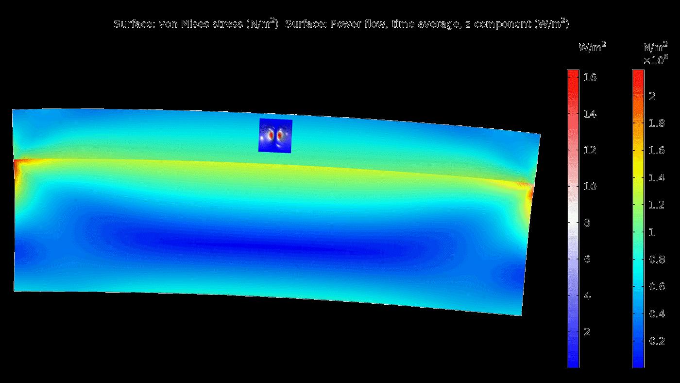 응력-광학 효과가 광학 모드 해석과 함께 구조해석을 수행함으로써 광자 도파관(photonic waveguide)에서 나타나고 있습니다.