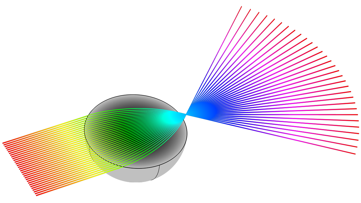 조준된 입사 빔은 구형으로 대칭인 그레이디드 인덱스(GRIN)렌즈형태인 Luneburg 렌즈의 반대편상의 한 점에 집중됩니다.