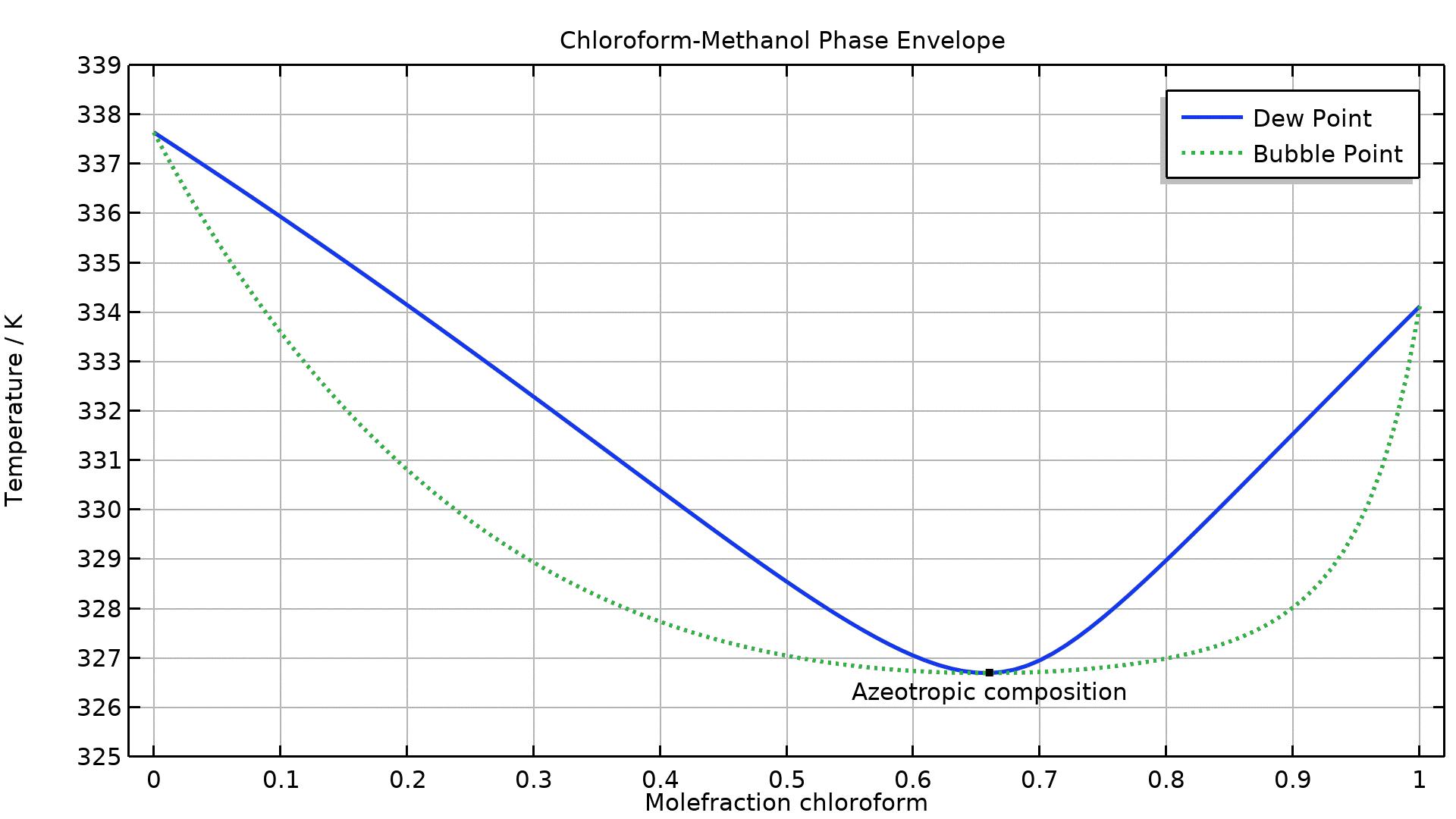 비이상 클로로포롬/메탄올 혼합물에 대한 상평형 그래프. 먼저 혼합물의 공비를 강조하는 온도-조성 다이어그램이 구성됩니다. 추가적으로, 엔탈피-조성 다이어그램이 생성됩니다.