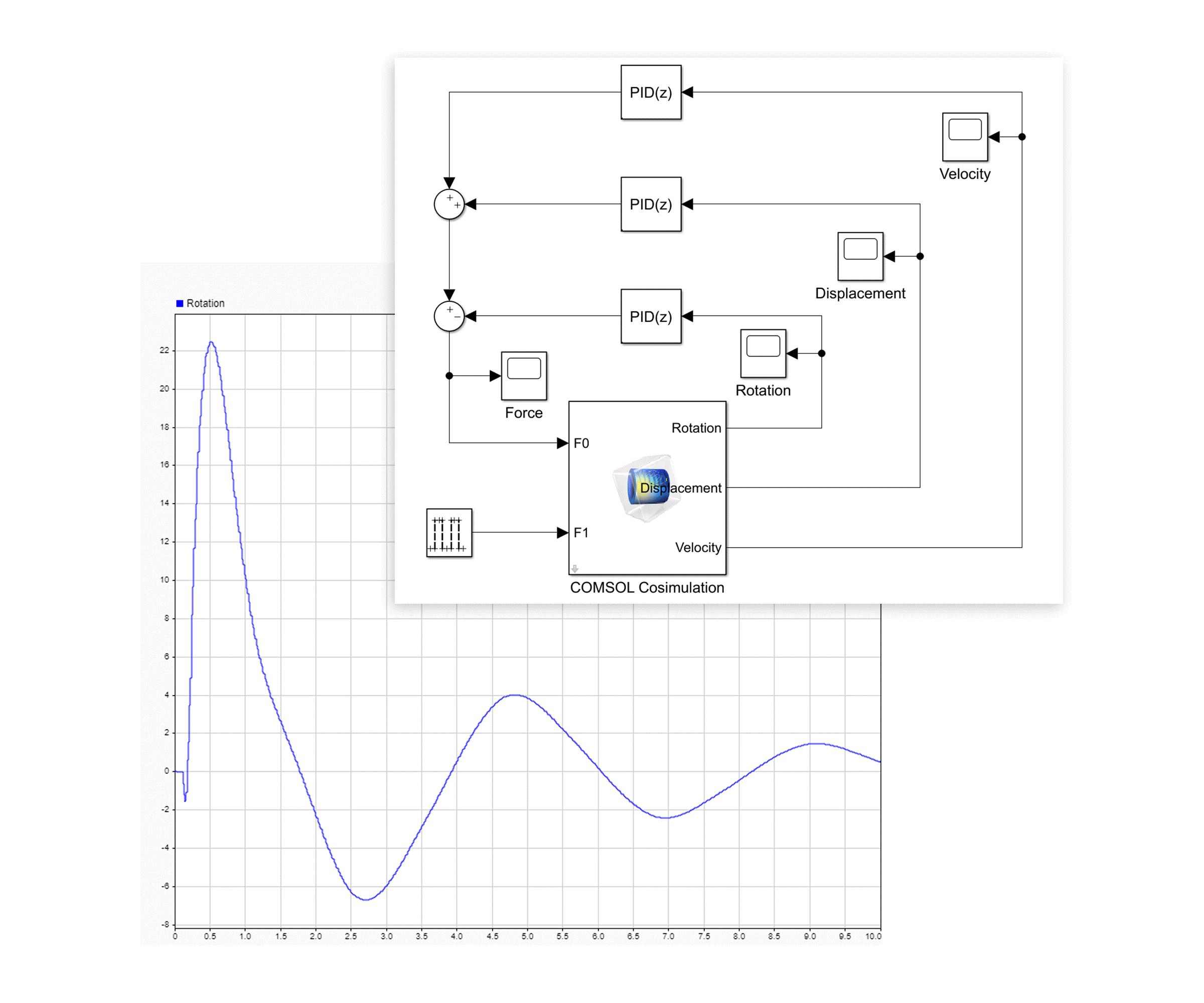 COMSOL Multiphysics®와 Simulink®를 사용해 통합 시뮬레이션한 다물체 동역학 예제