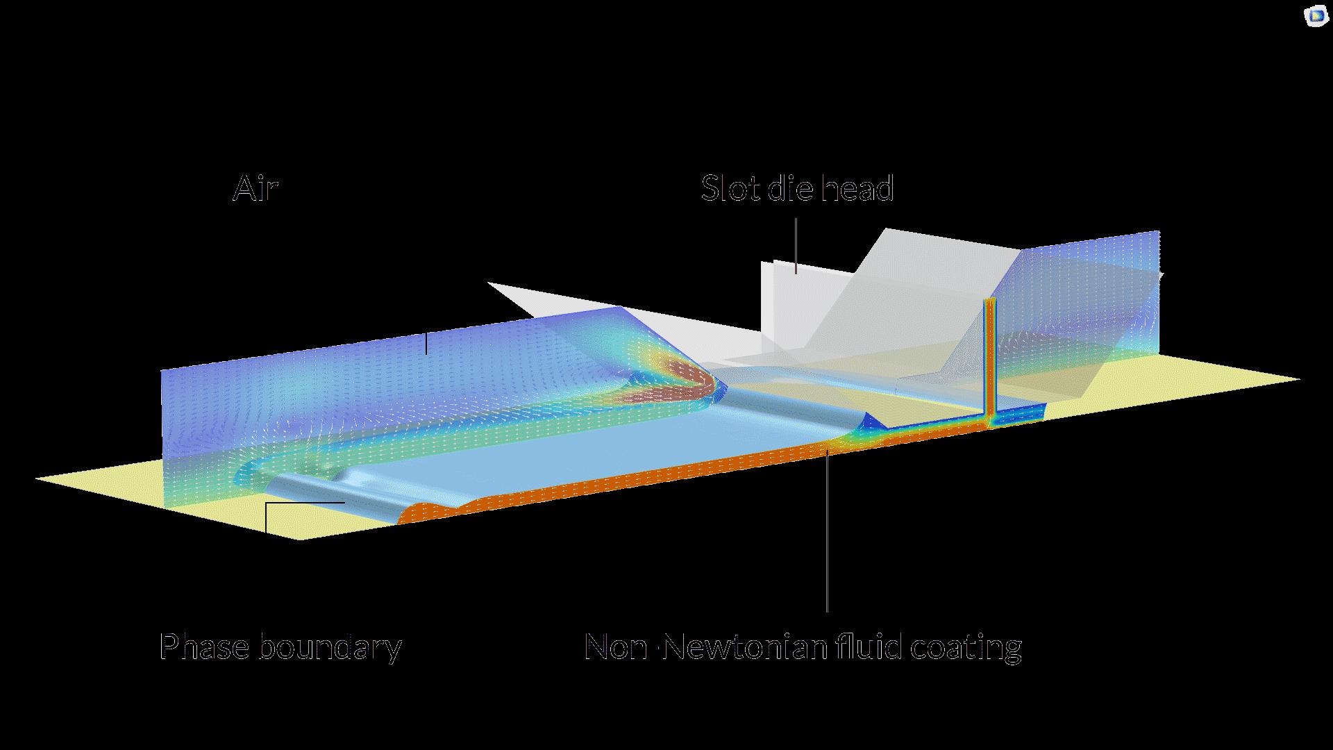 슬롯 금형 코팅 공정을 이해하고 최적화 하기 위해 위상 경계, 비 뉴턴형 유체 코팅에서의 속도 장 그리고 시스템 주변 공기의 속도 장이 계산됩니다.