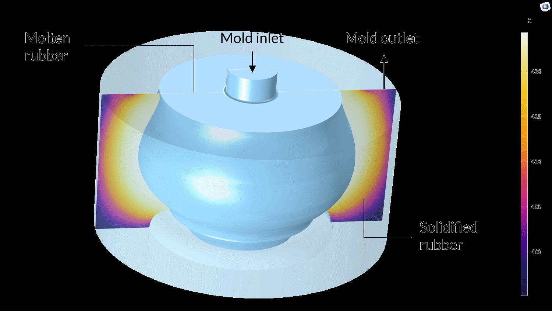 금형에서 고무 용융물의 응고. 경화 특성과 경화 과정을 열적 함수를 사용하여 설명하고 있습니다.