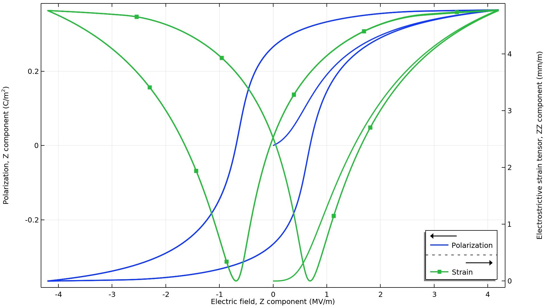분극(파란색)과 전왜 변형률(녹색) 결과로서, 적용한 전기장의 함수 형태로 표시 되었으며, 적용한 재료는 강유전체 압전 재료를 사용하였습니다.