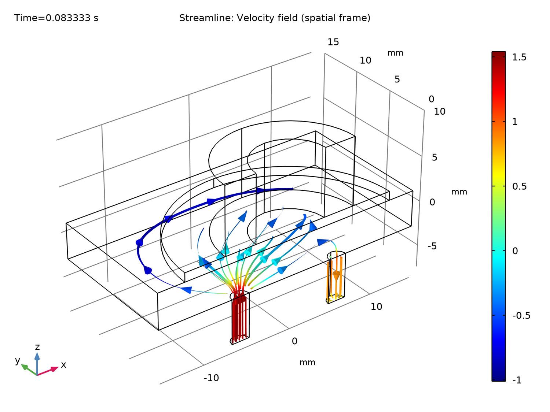 마이크로 펌프의 유동 라인 (모델 출처: Riccardo Vietri, James Ransley, and Andrew Spann at Veryst Engineering, LLC.)